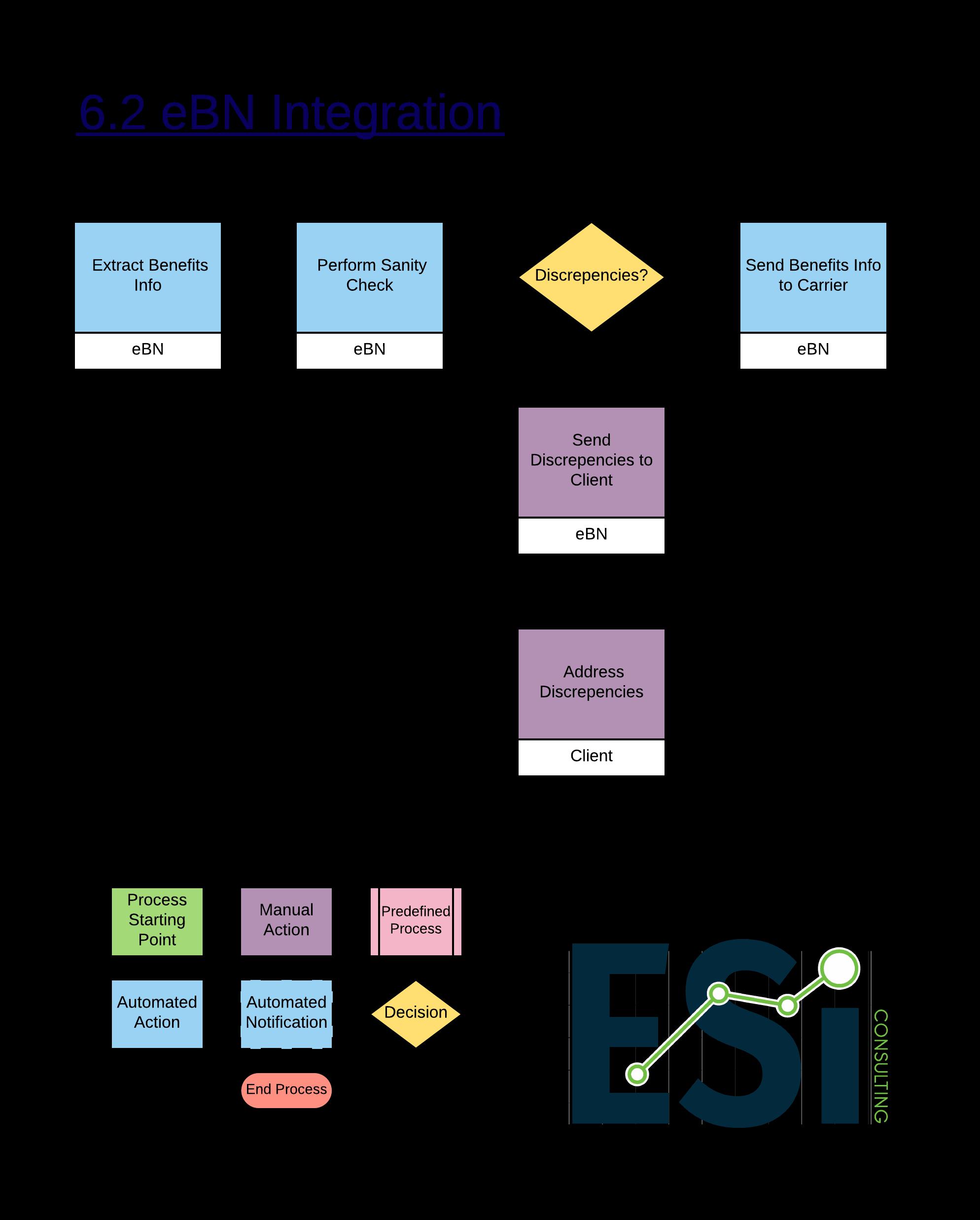 6.2 eBN Integration -