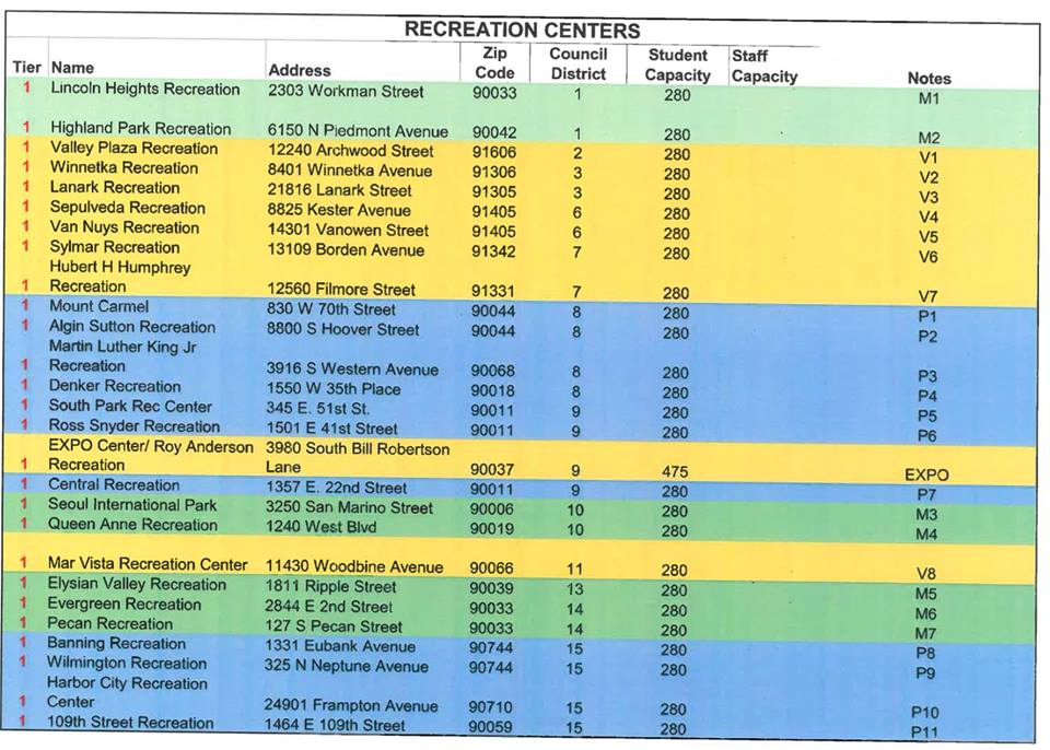 A List of Open Rec Centers in the area