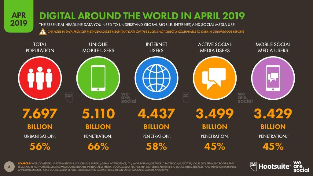 digital-2019-q2-global-digital-statshot-april-2019-v02-6-1024.jpg