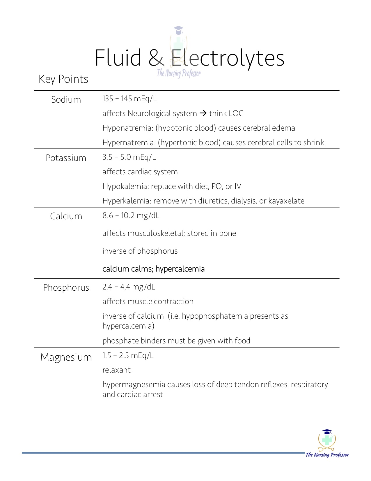 Fluid & Electrolytes Key Points2.jpg