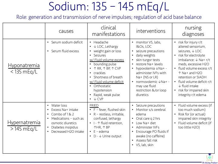 TNP - Electrolyte Chart sodium pic.jpg
