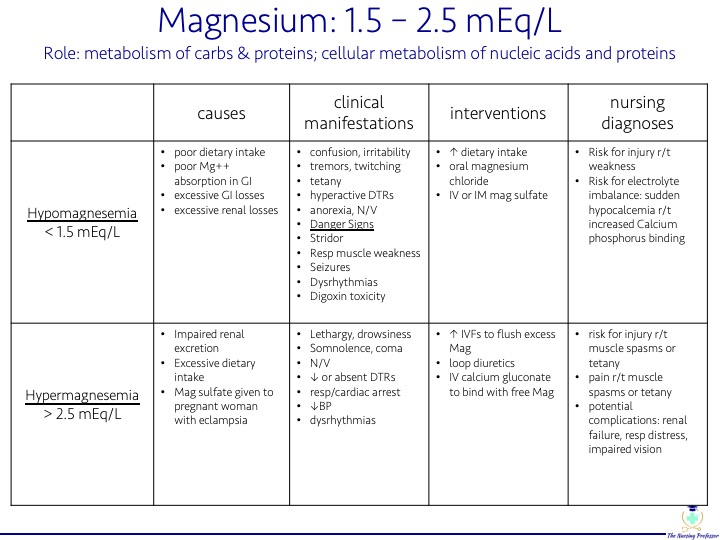 TNP - Electrolyte Chart magnesium pic.jpg