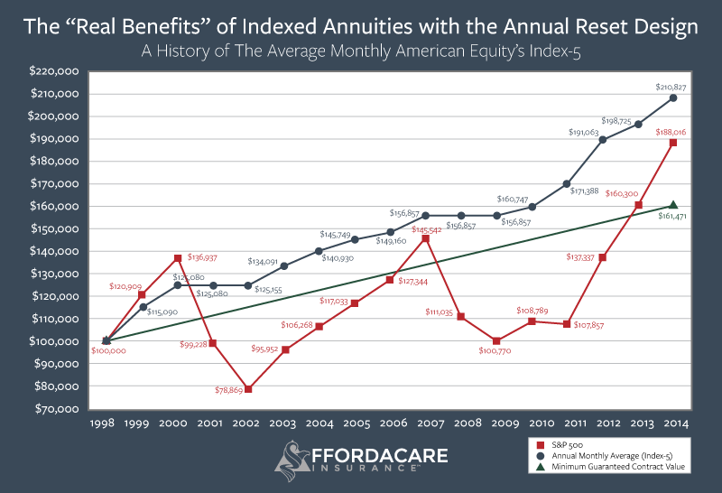 indexed-annuities