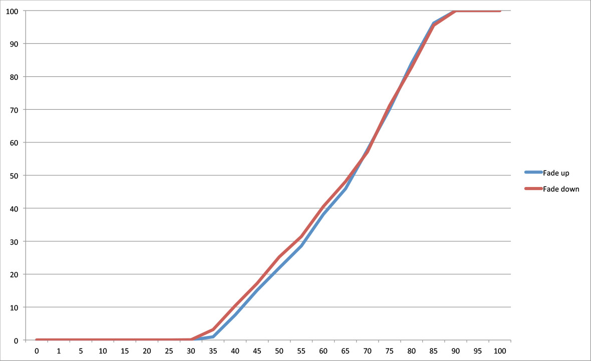 G13: The graph shows the dimming behaviour of 3 x Lamp 3 on trailing edge dimmer