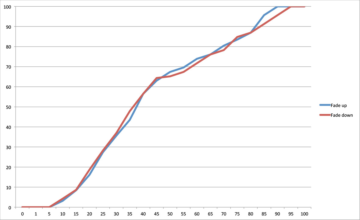 G6: The graph shows the dimming curve of Lamp 2 with the halogen lamp on the trailing edge dimmer