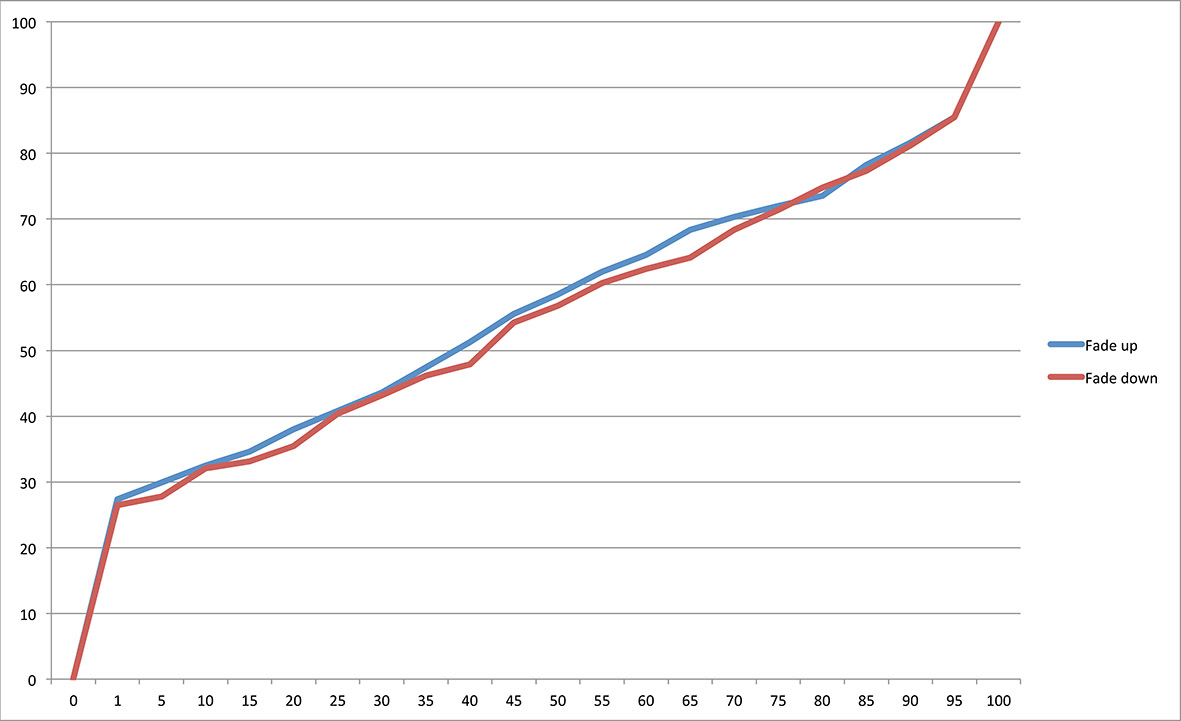 G8: The graph shows the dimming curve of Lamp 2 with the halogen lamp on the DALI electronic trailing edge dimmer