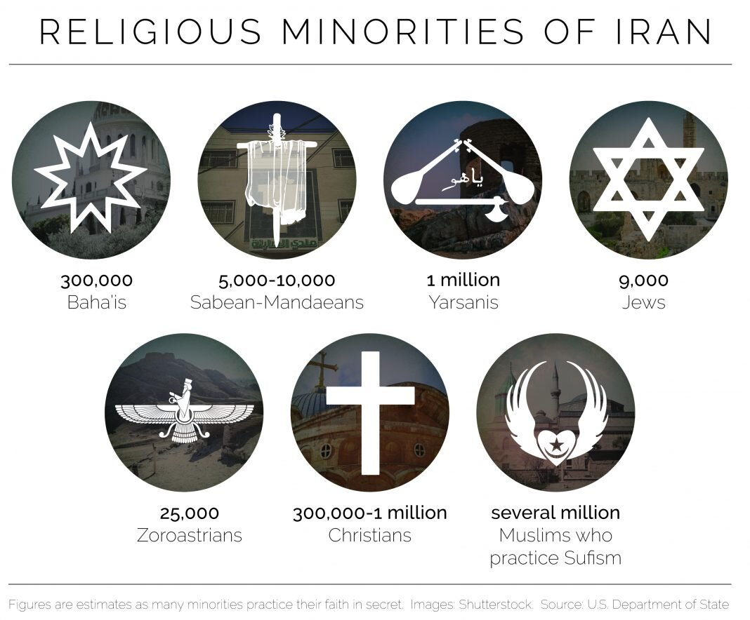 The figures are hard to measure, as many like Yarsani and Sufi Muslims, hide their faith inside an acceptable version of Islam in Iran. Courtesy of the  U.S. Department of State .