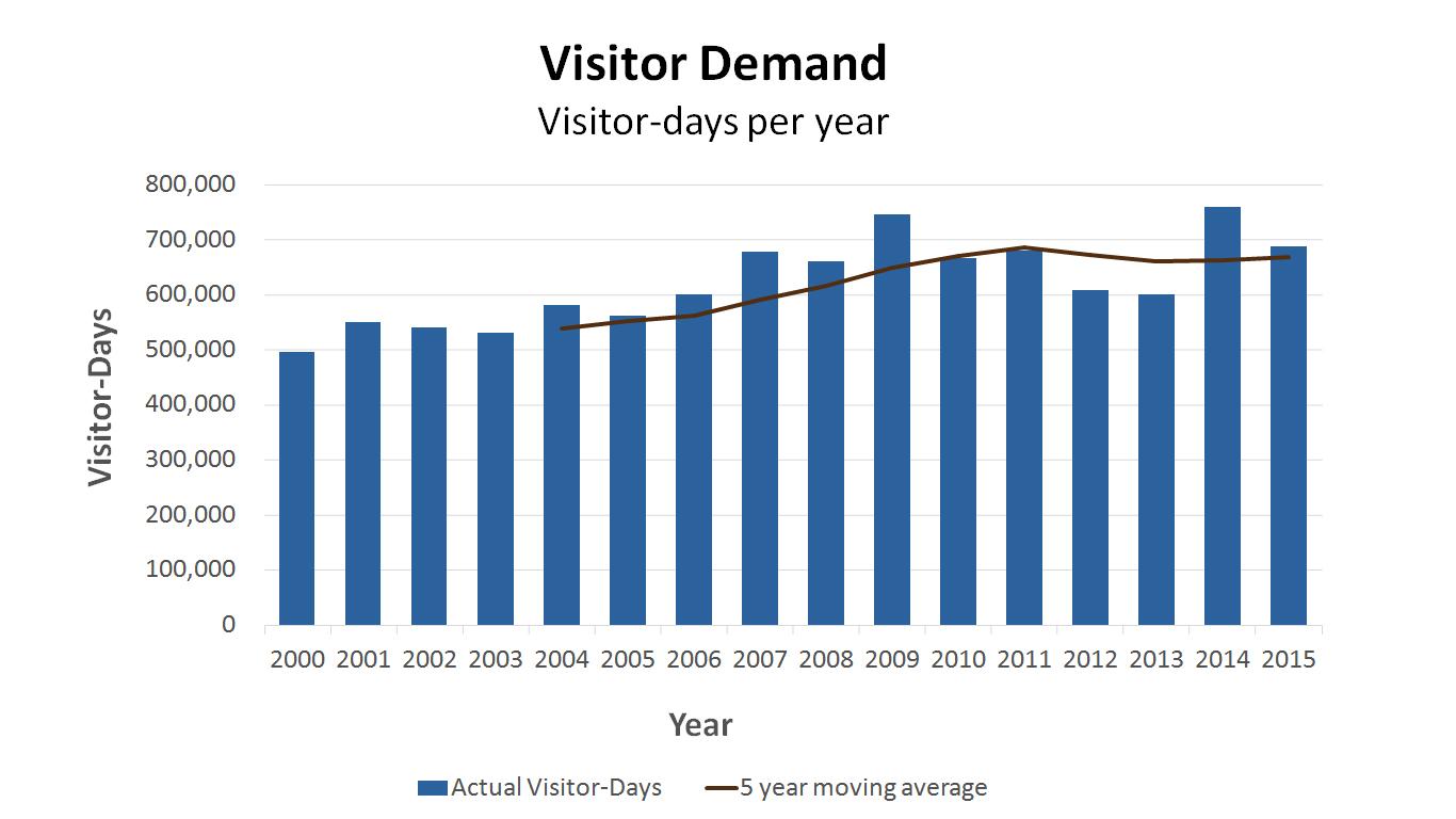 Visitor Days.jpg