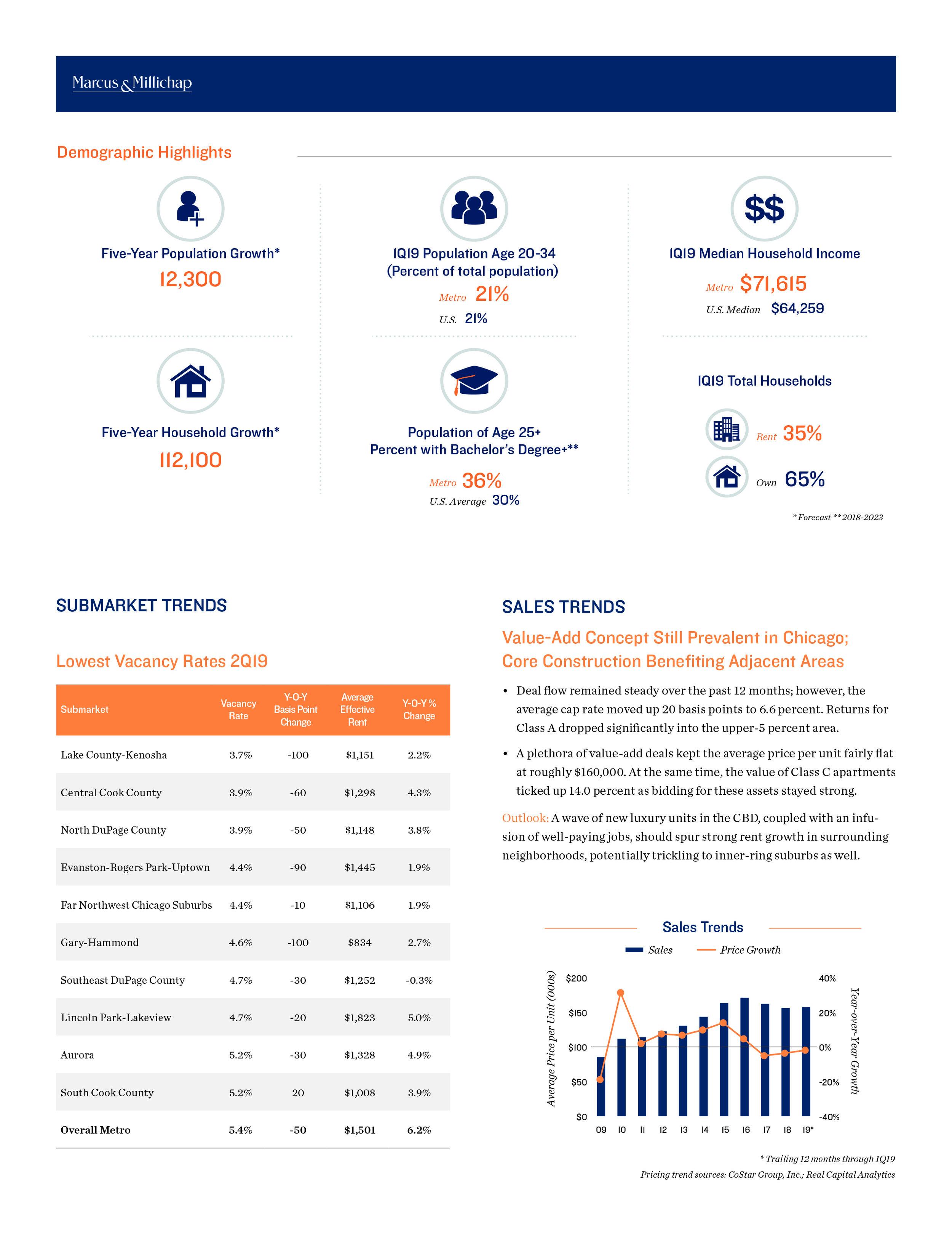 2Q19 Chicago Local Apartment Report-3.jpg