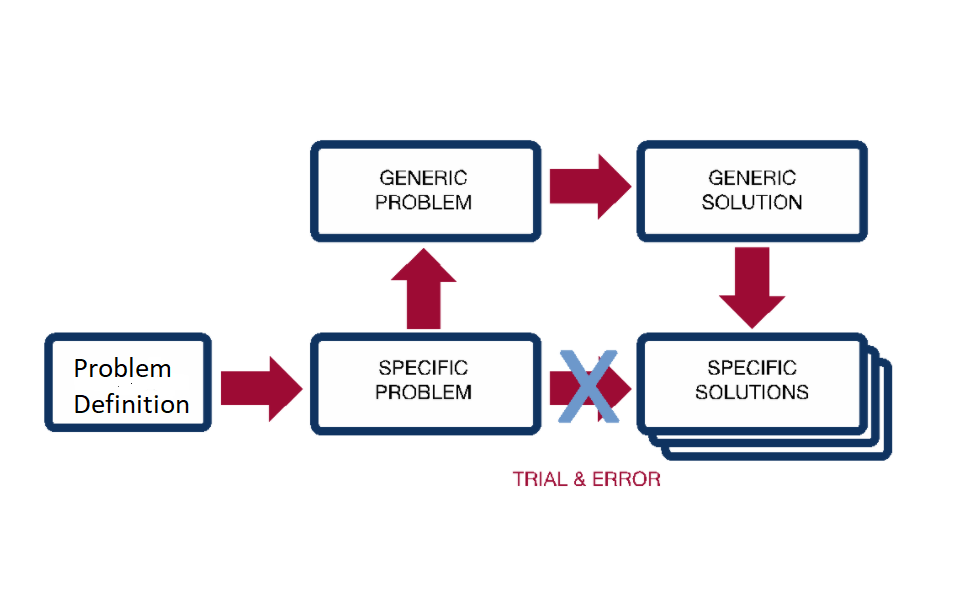 Triz - Do not try to find a solution to a problem by trial and error brainstorming.