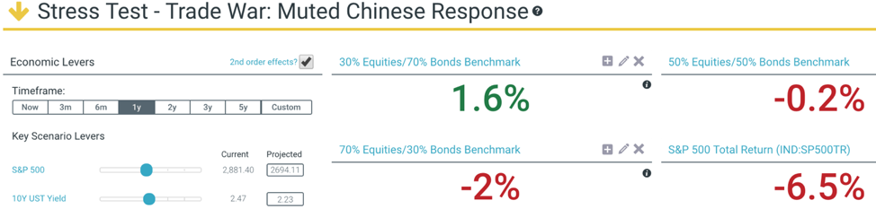 1 Year Outlook - As of 5/10/19 Equity Index: S&P500, Bond Index: Bloomberg Barclays Aggregate Bond
