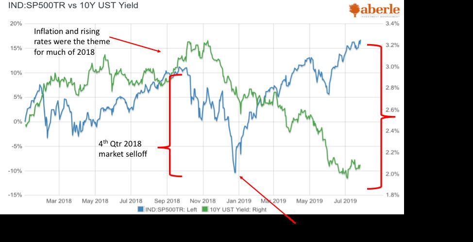 S&P500 vs. 10 Yr Treasury.png