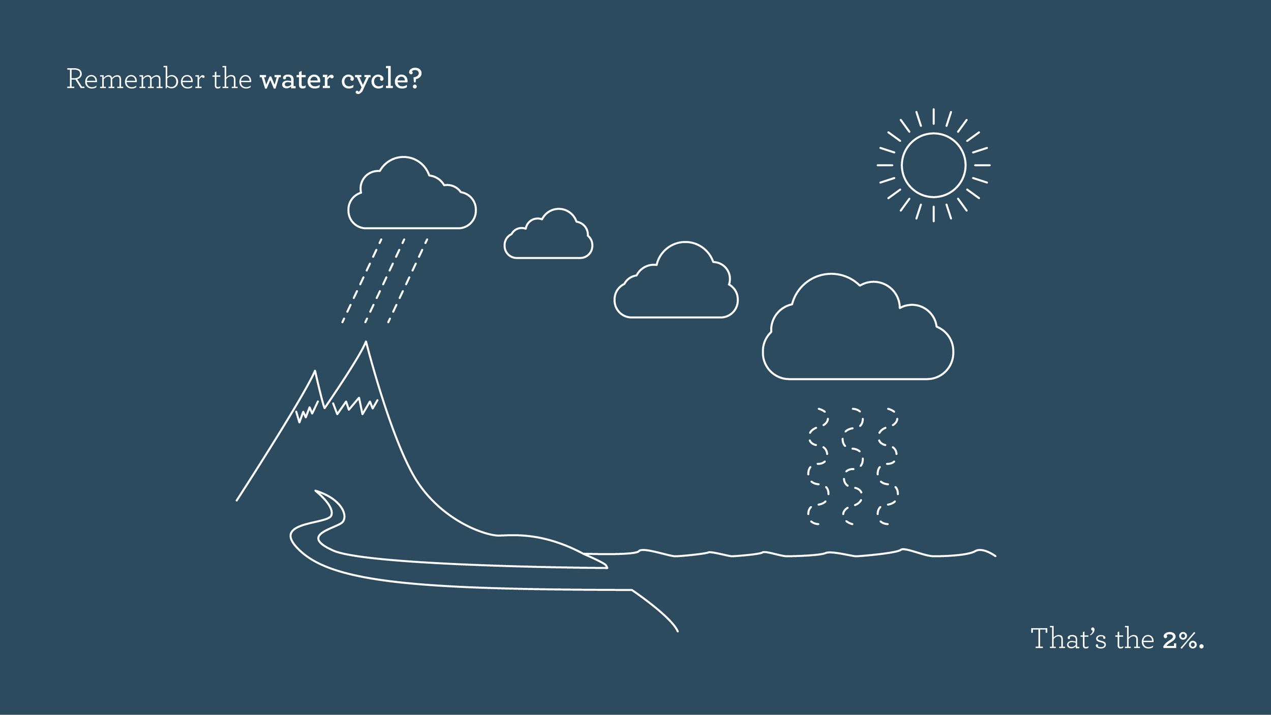 The water cycle is how surface water—the fresh water in lakes, streams and permafrost—is replenished over time. But it's only 2% of the water on Earth. And we're using it way too fast.
