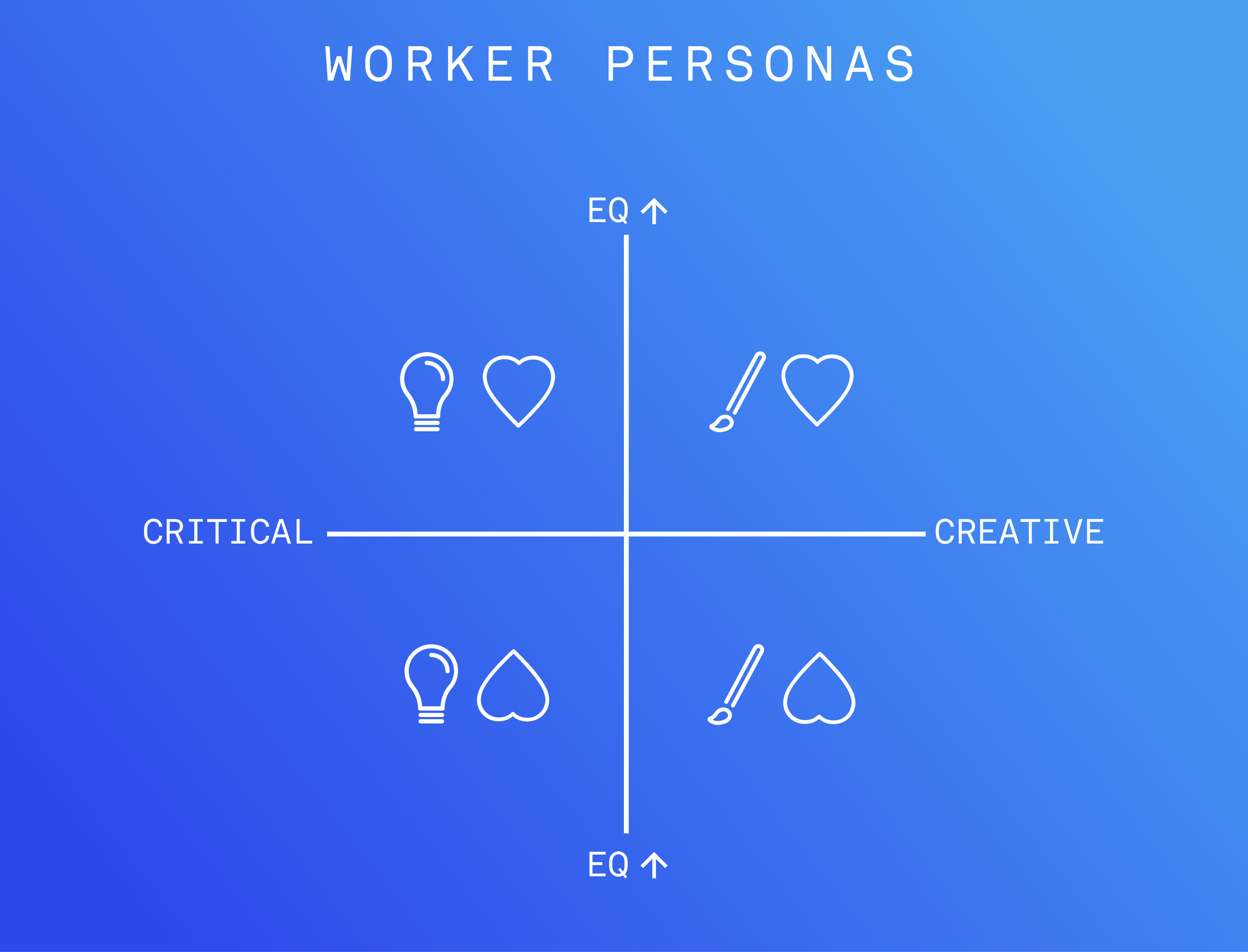 The four worker personas, based on relative prioritization of critical thinking, creative thinking, and emotional intuition.