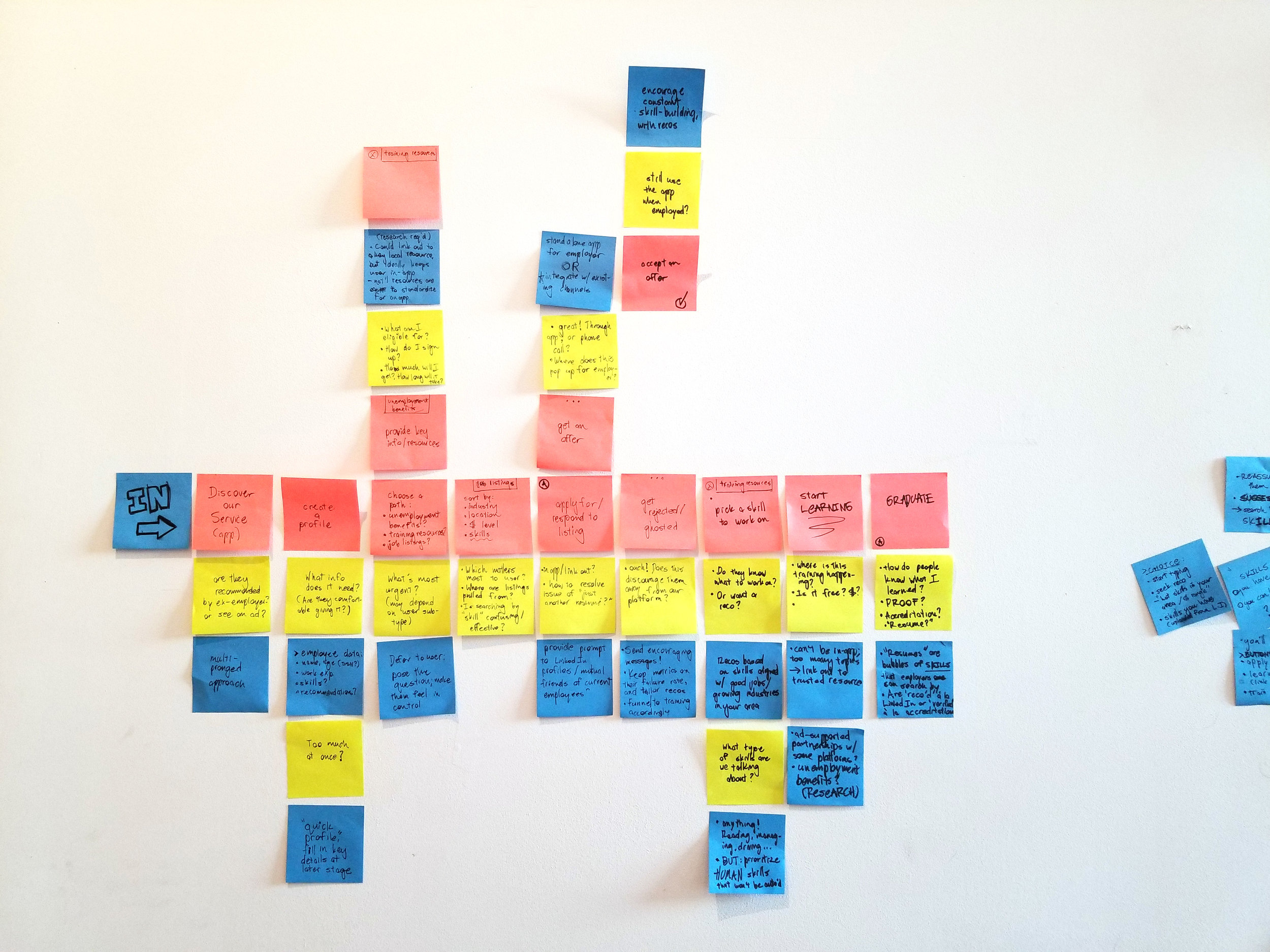 One of my second-phase scenario maps. Pink denotes a user interaction, green represents a potential issue or question that might arise at this juncture, and blue post-its are possible features or solutions.