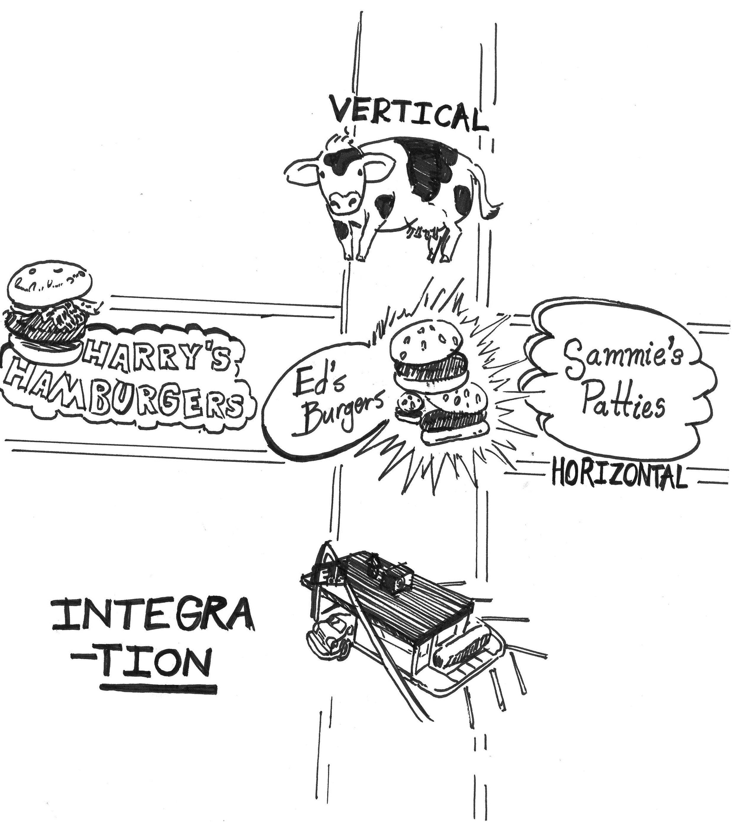 """""""Vertical and horizontal integration,"""" as illustrated by hamburgers."""