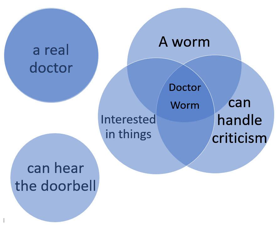 Dr. Worm venn diagram.jpg