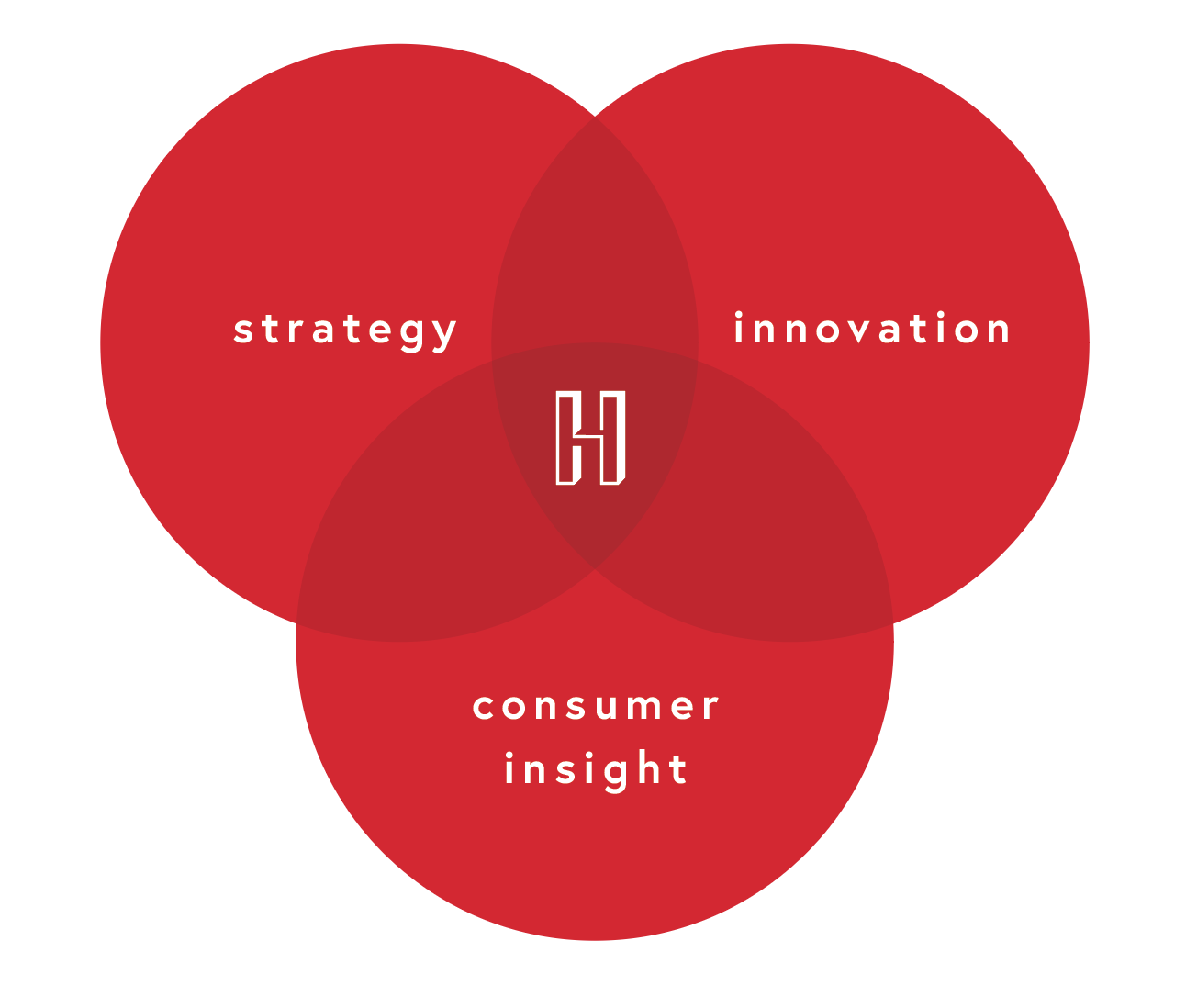 Hazelton is the intersection between strategy, innovation and consumer insight.