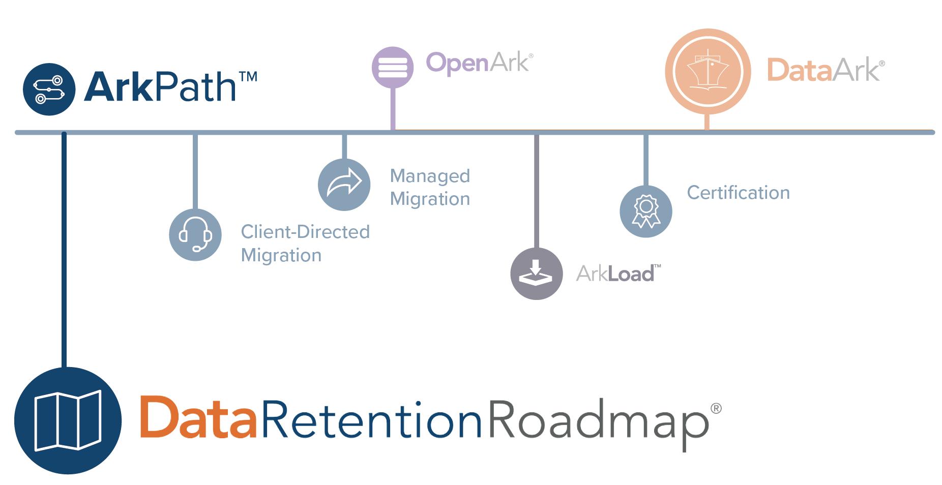Data Retention Roadmap- Legacy System Retirement