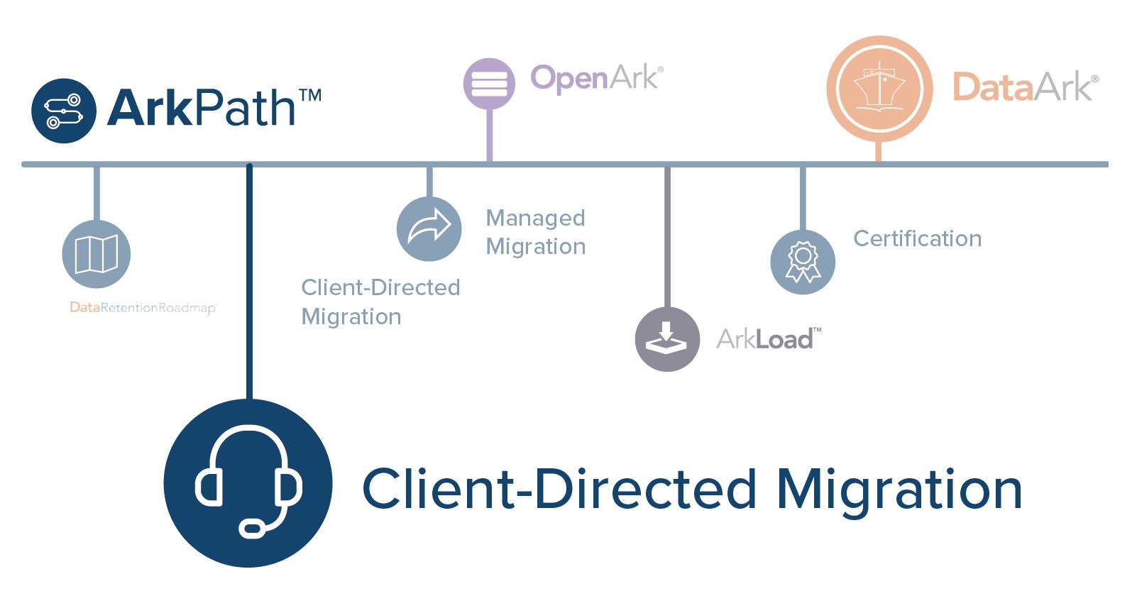 Client Directed Migration