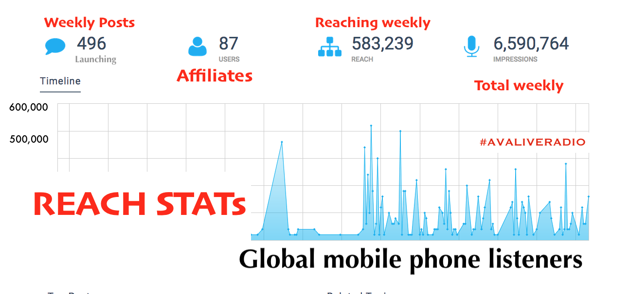 avaliveradio reach stats.png