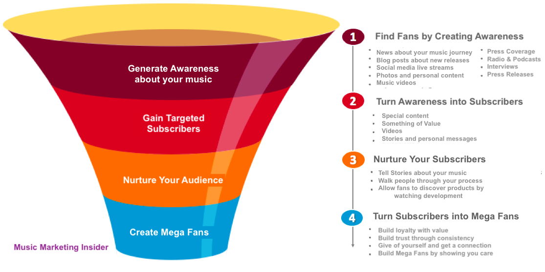 email marketing music Funnel.png