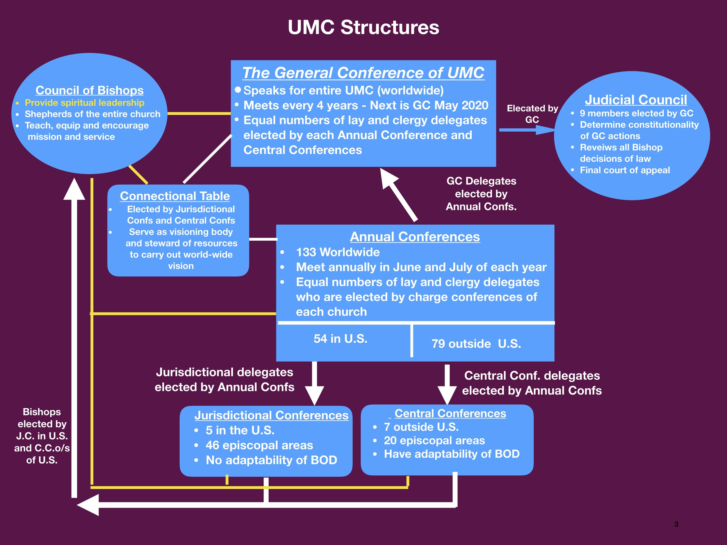 UMC Structures only for webpage.jpg