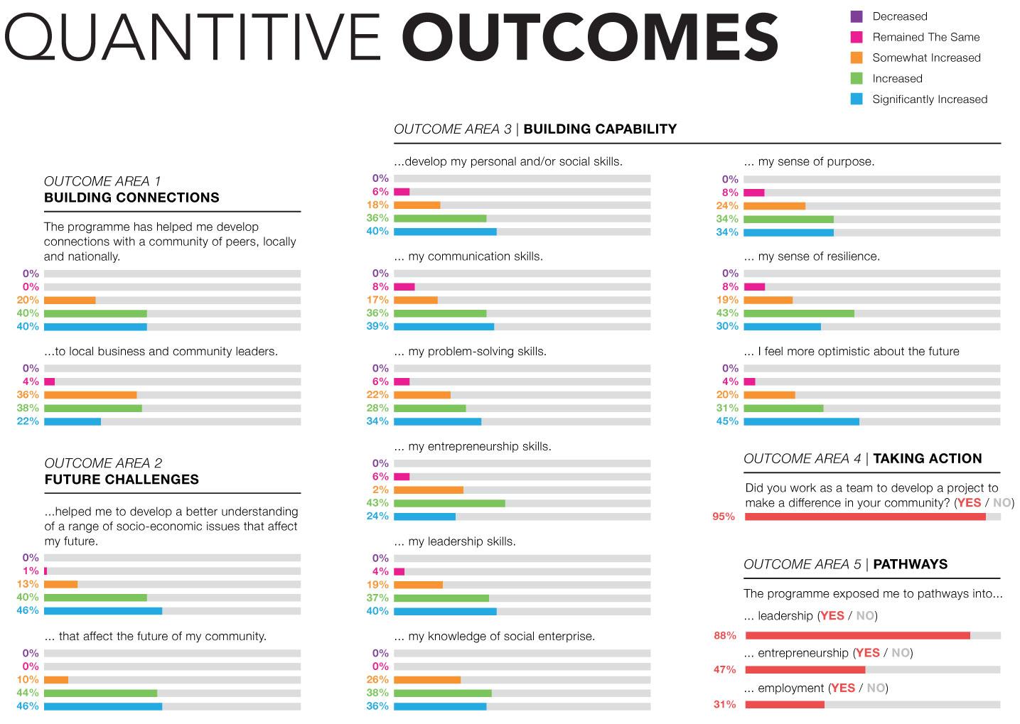 QuantitativeOutcomes_fullHeight.jpg