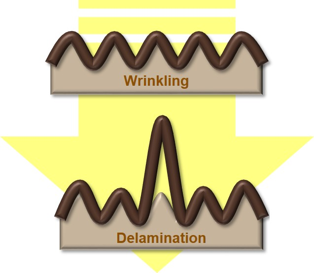 Utilizing the wrinkle-to-delamination transition, Hyeyoung is measuring the adhesion of thin films on compliant substrates