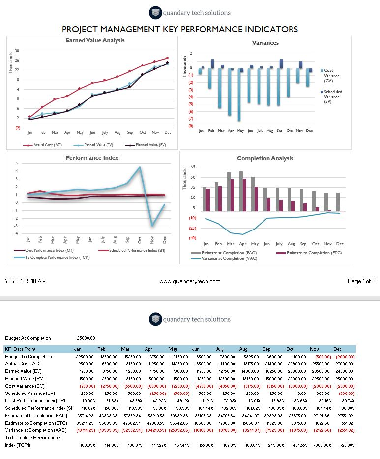 Completed Key Performance Indicator dashboard