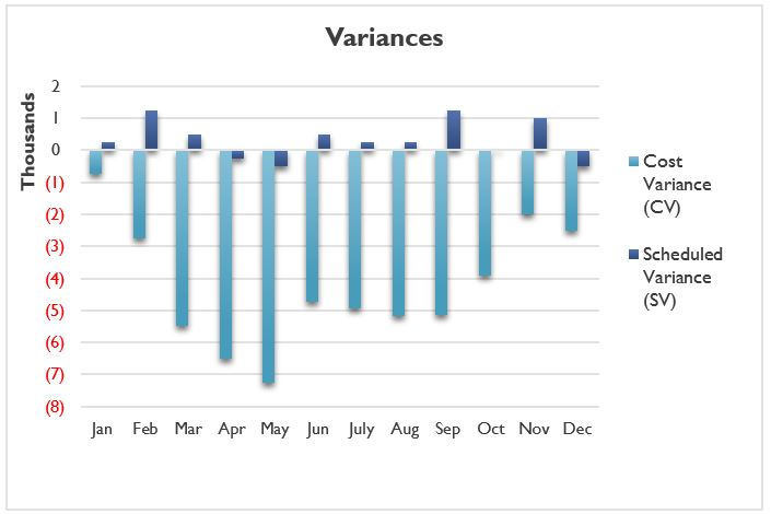 Cost Variance (CV) and Scheduled Variance (SV)
