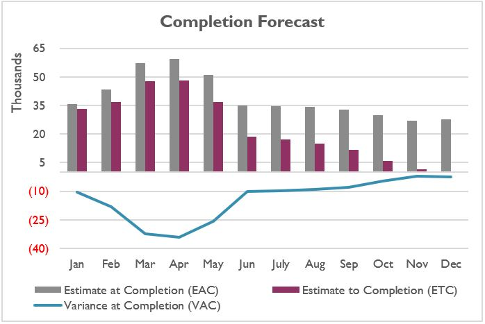 Project Completion Forecast with Estimate at Completion (EAC), Estimate to Completion (ETC) and Variance at Completion (VAC)