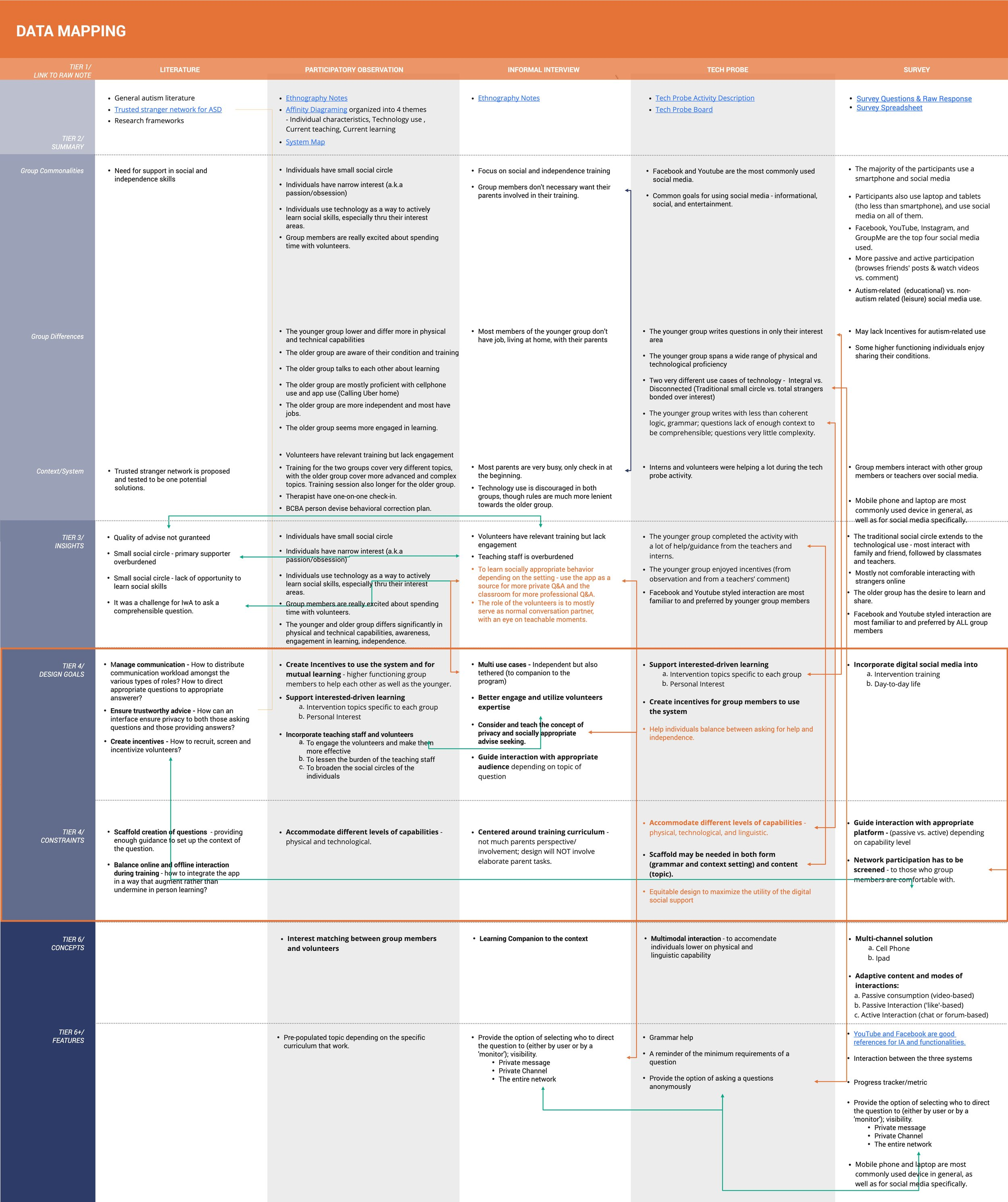 The Master Board - DATA MAPPING.jpg