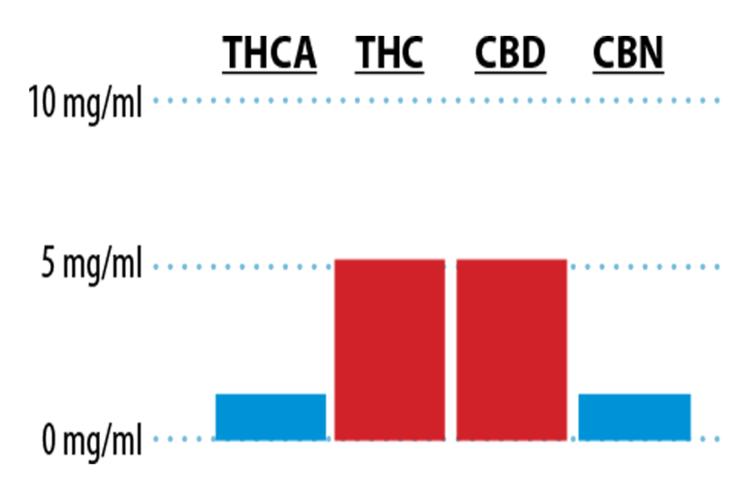 50THC50CBD Graph.png