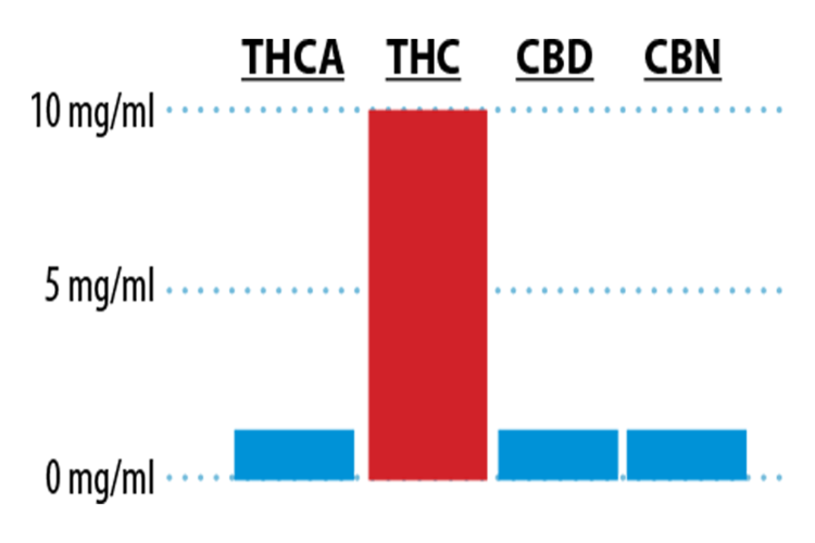 THC Graph.png