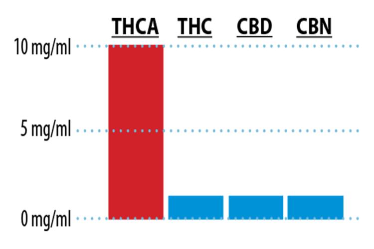 THCa Graph.png