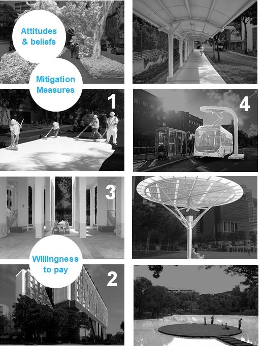 Fig 1. Conceptual framework of the population survey campaign / Source: Lea Ruefenacht