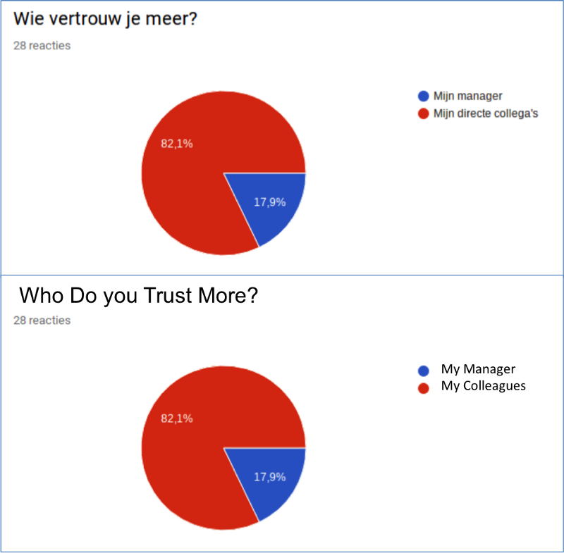 Prior to adopting Holacracy, over 80% of Overstappen employees felt greater trust in their colleagues than their managers.