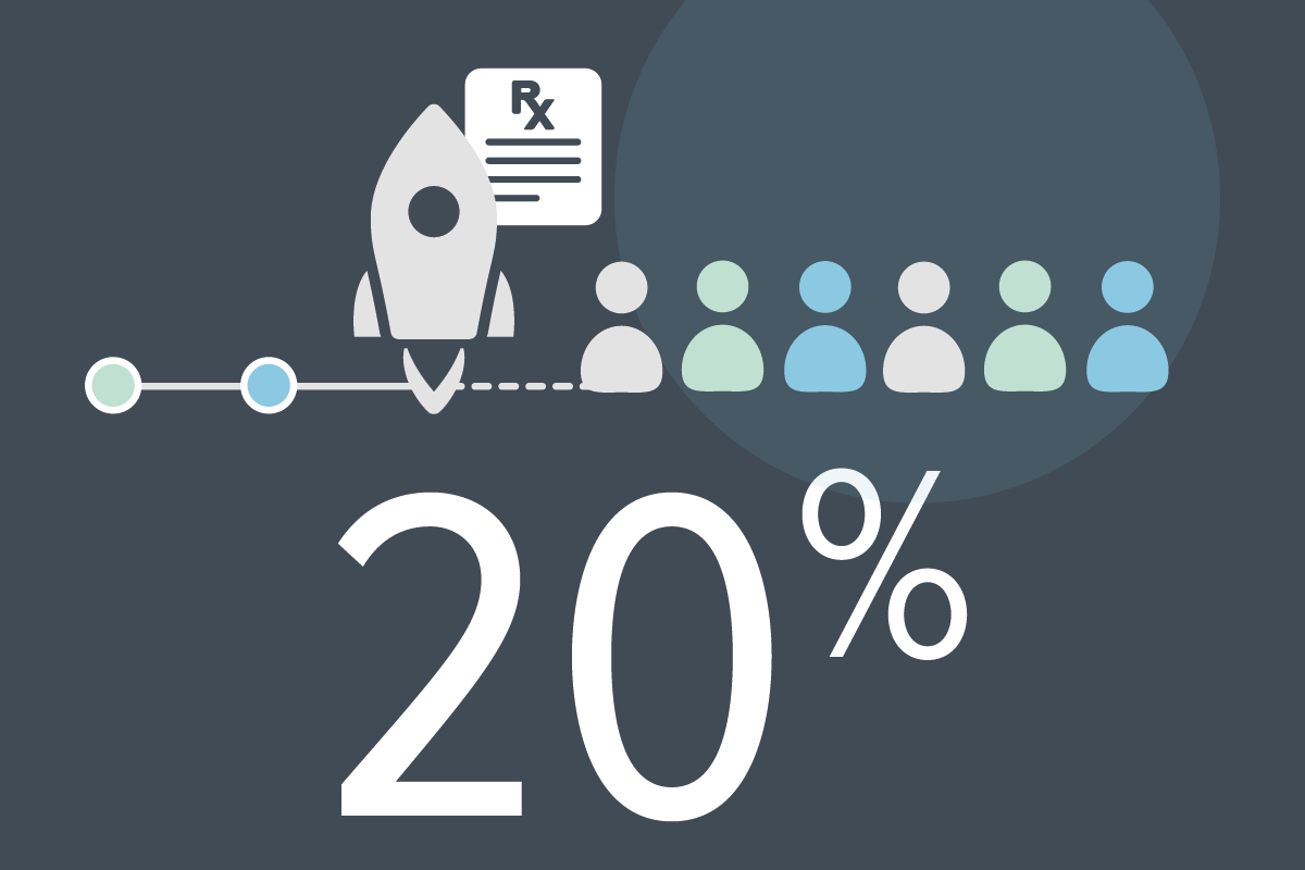 20% of drug marketing budgets are allocated to after-launch patient engagement - (James, J. Health Policy Brief: Patient Engagement. Health Affairs (2013))