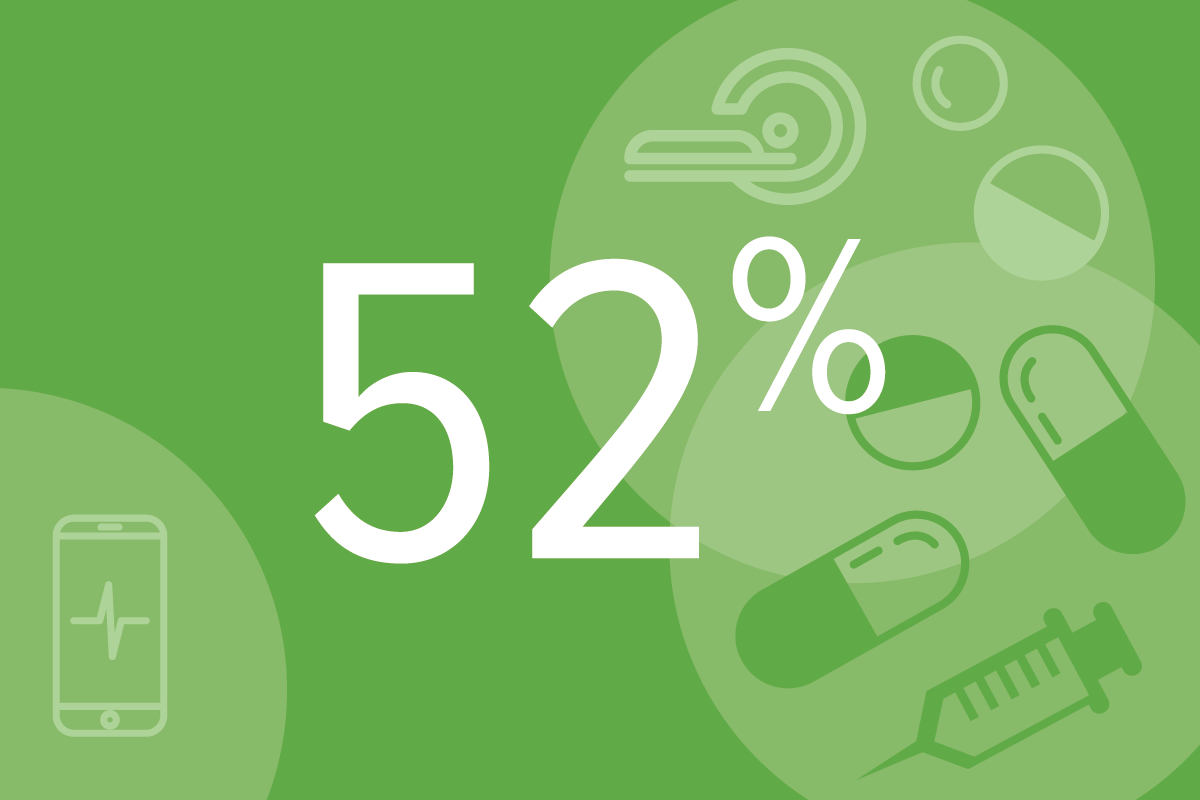 52% of patients don't take the medication they are prescribed - (Q/IMS)