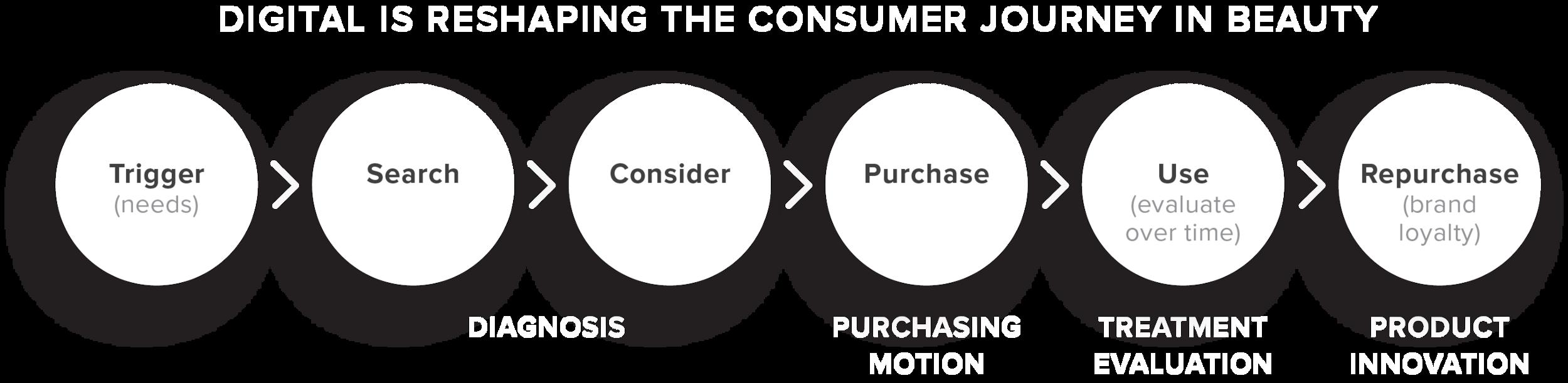 digital-reshaping-consumer-journey-white@2x.png