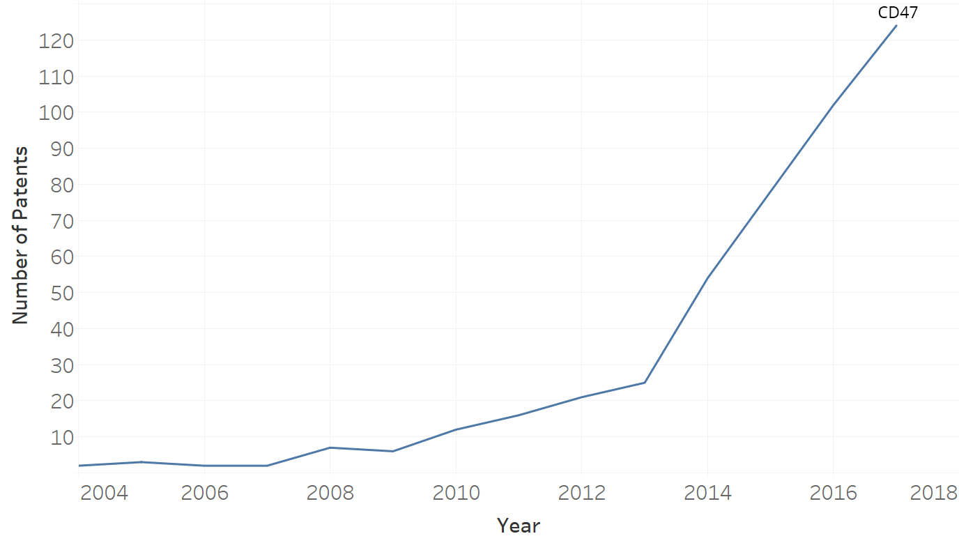 Figure 1: Growth in IP for CD47 in Cancer