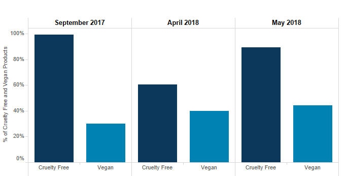 Source: Signals Playbook™ Insights    *100% = the claim with the most products in comparison to the values presented in the chart (Cruelty-free, September 2017).
