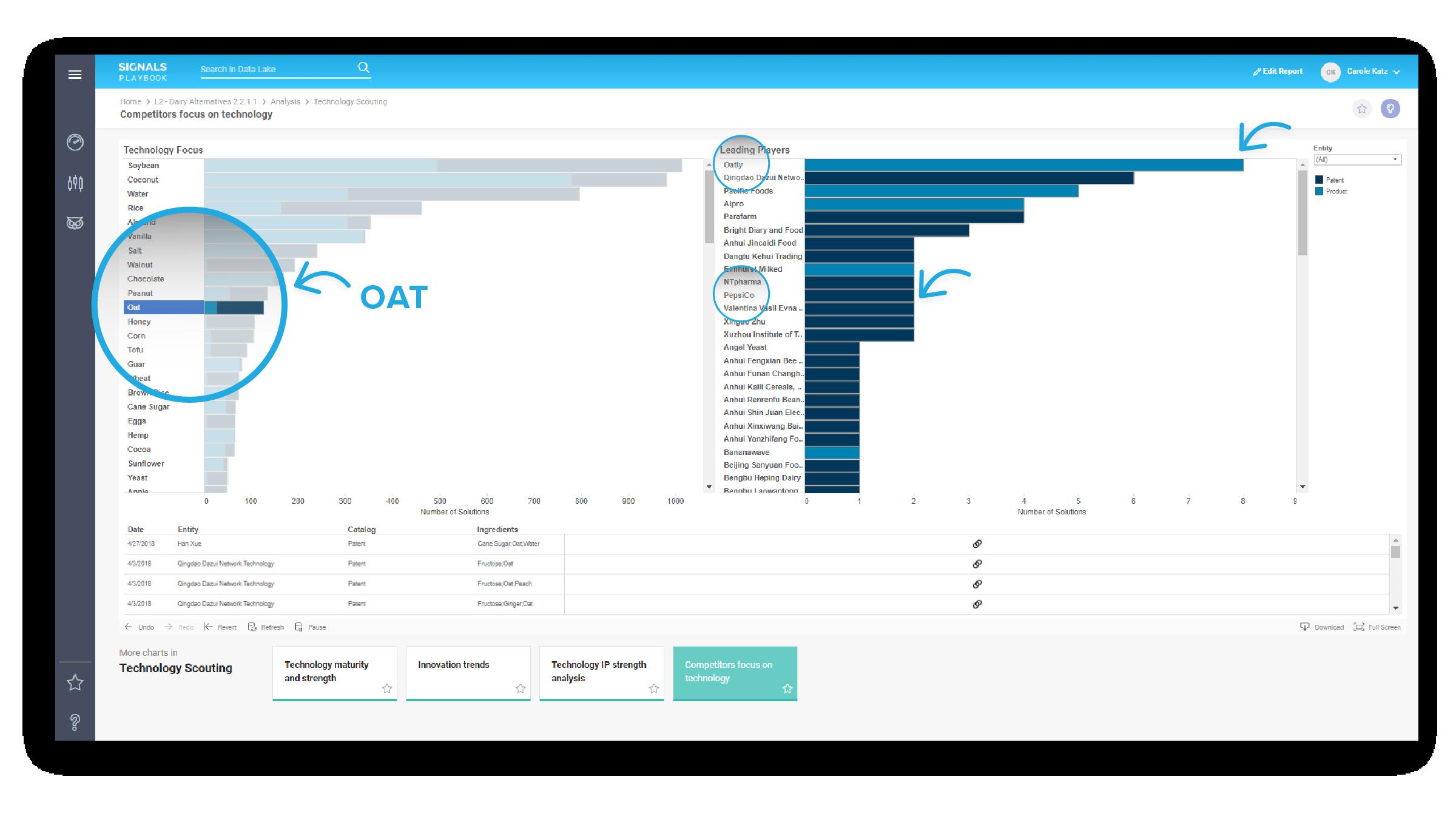 – Signals Playbook™ Insights, Data: Oct 2013 - Sept 2018