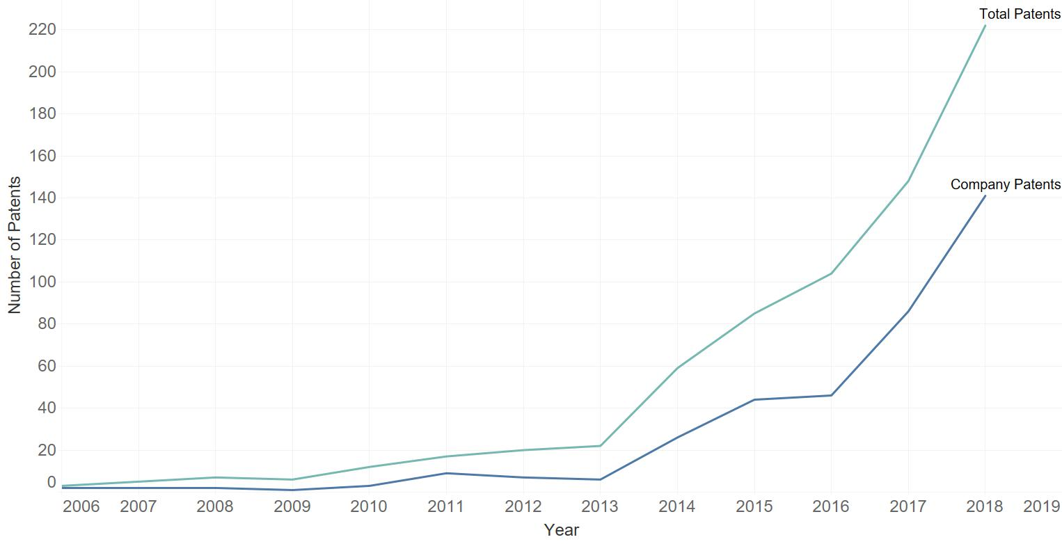 CD47 patents in cancer by year