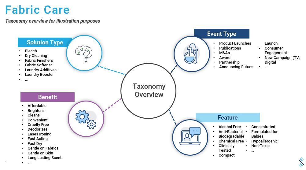 Signals Analytics – Taxonomy