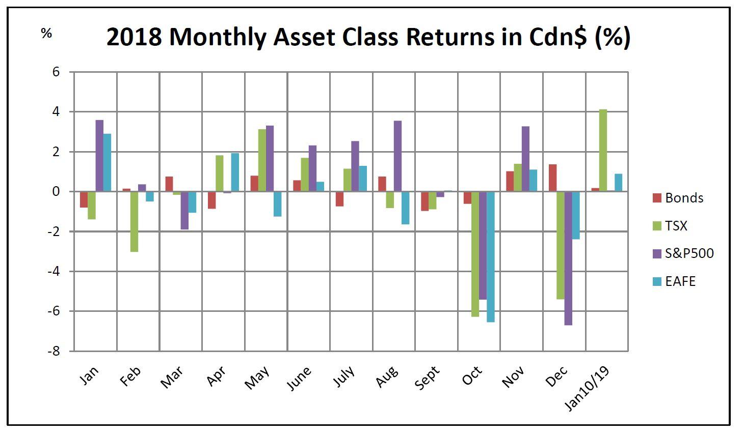 2018 - Monthly Asset Class Returns.JPG