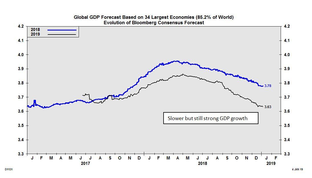 Global GDP Forecast Based.JPG