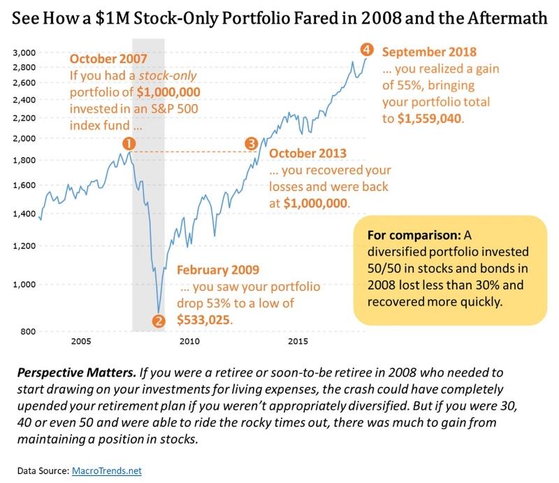 S&P500 $1M Portfolio.png.jpg