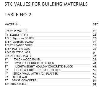 SOUND TRANSMISSION CLASS FOR COMMON BUILDING MATERIALS